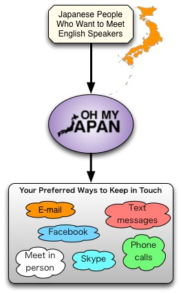 chart showing how Oh My Japan helps its members connect to one another safely using their preferred methods of communication